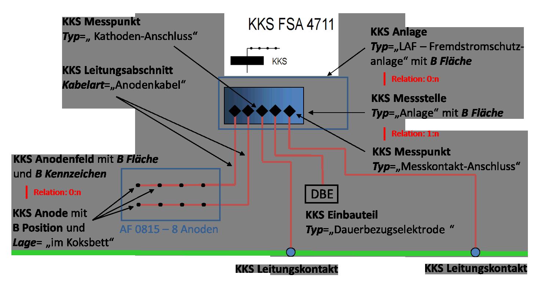 KKS_Fremdstromschutzanlage
