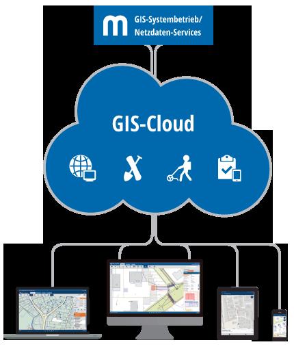 GIS aus der Cloud