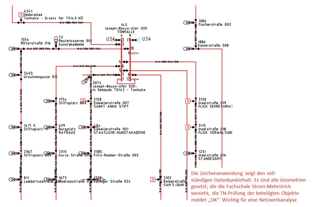 """Die Zeichenanwendung zeigt den vollständigen Datenbankinhalt: Es sind alle Geometrien gesetzt, die die Fachschale Strom-Mehrstrich vorsieht, die TN-Prüfung der beteiligten Objekte meldet """"OK"""". Wichtig für eine Netzwerkanalyse."""